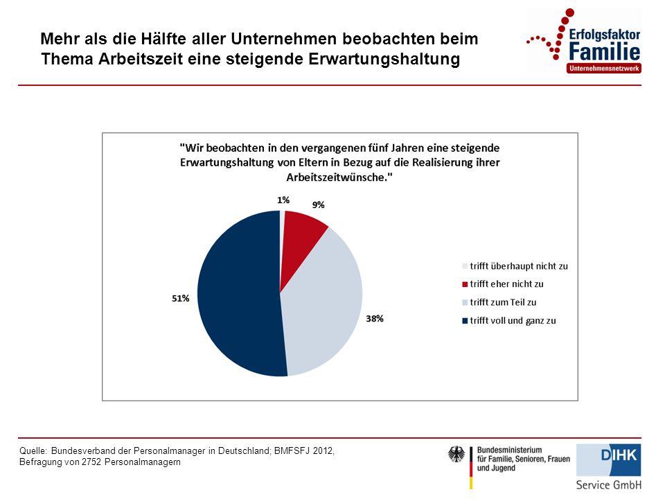 Mehr als die Hälfte aller Unternehmen beobachten beim Thema Arbeitszeit eine steigende Erwartungshaltung Quelle: Bundesverband der Personalmanager in Deutschland; BMFSFJ 2012, Befragung von 2752 Personalmanagern