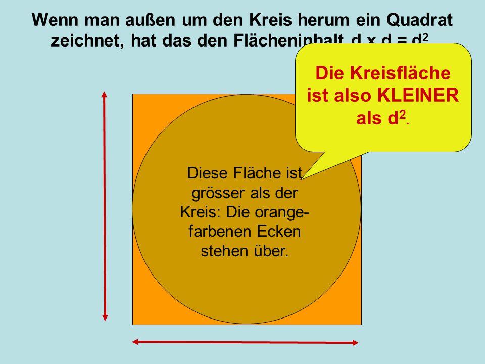Wenn man außen um den Kreis herum ein Quadrat zeichnet, hat das den Flächeninhalt d x d = d 2. Diese Fläche ist grösser als der Kreis: Die orange- far
