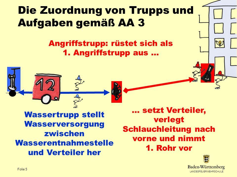 LANDESFEUERWEHRSCHULE Folie 5 Die Zuordnung von Trupps und Aufgaben gemäß AA 3 Angriffstrupp: rüstet sich als 1. Angriffstrupp aus … … setzt Verteiler