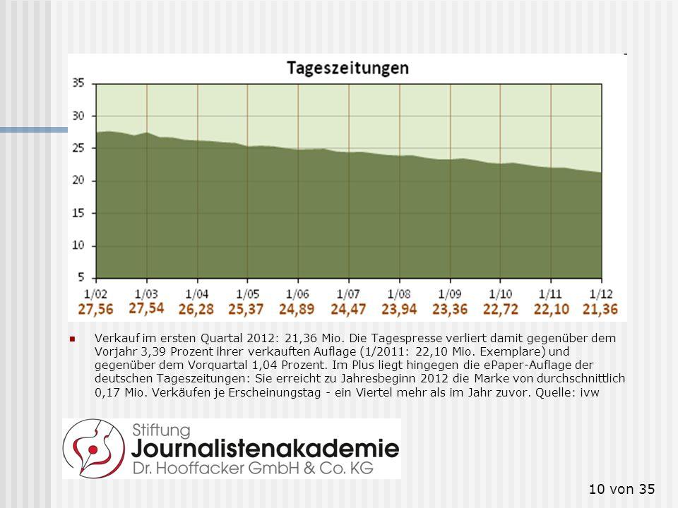 10 von 35 Tageszeitungen Verkauf im ersten Quartal 2012: 21,36 Mio. Die Tagespresse verliert damit gegenüber dem Vorjahr 3,39 Prozent ihrer verkauften