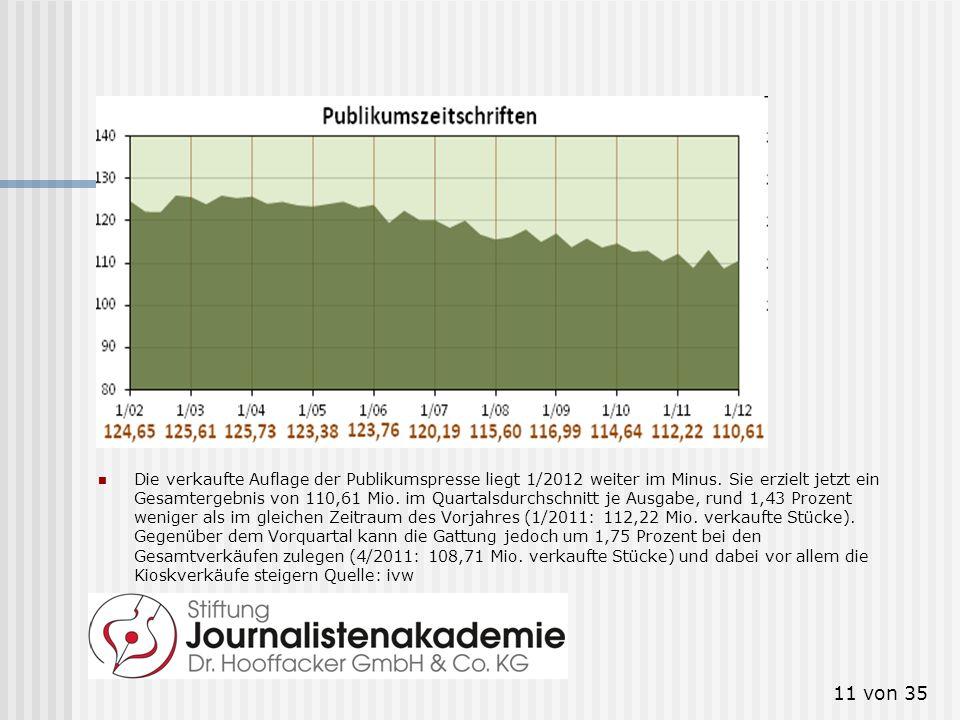 11 von 35 Publikumszeitschriften Die verkaufte Auflage der Publikumspresse liegt 1/2012 weiter im Minus. Sie erzielt jetzt ein Gesamtergebnis von 110,
