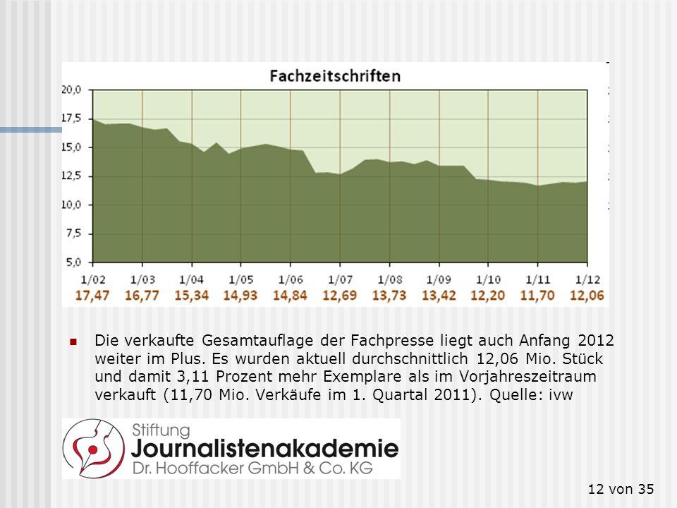 12 von 35 Fachzeitschriften Die verkaufte Gesamtauflage der Fachpresse liegt auch Anfang 2012 weiter im Plus. Es wurden aktuell durchschnittlich 12,06