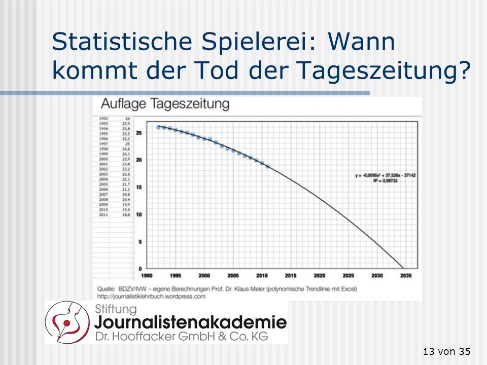13 von 35 Statistische Spielerei: Wann kommt der Tod der Tageszeitung?