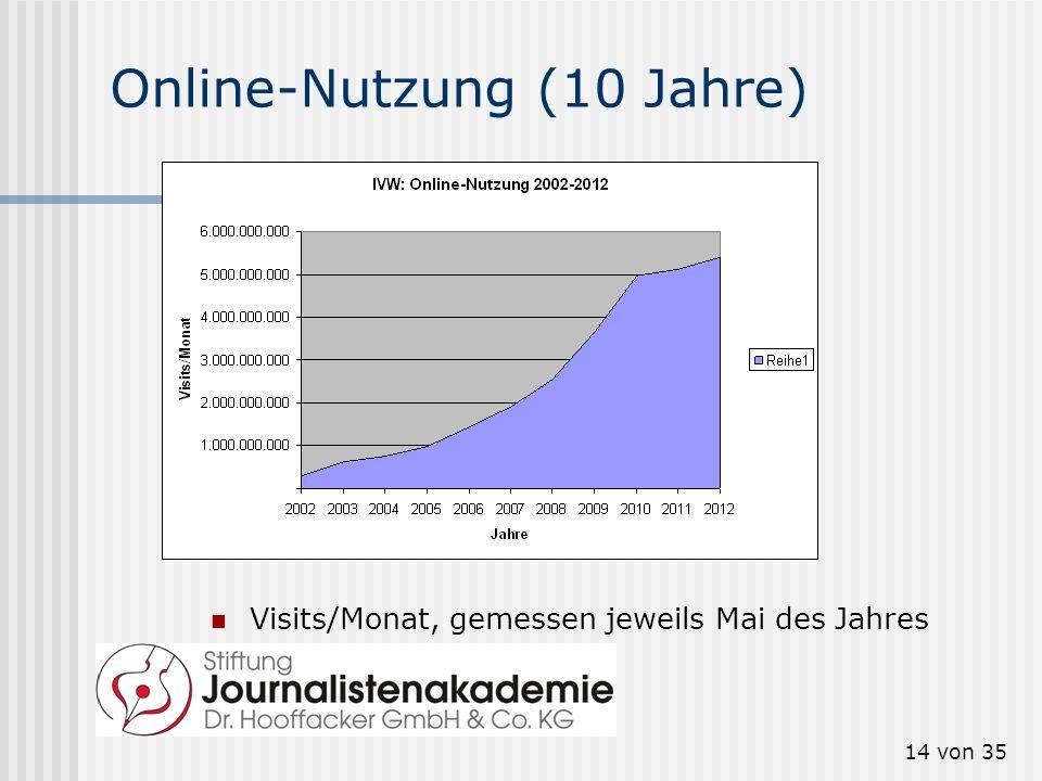 14 von 35 Online-Nutzung (10 Jahre) Visits/Monat, gemessen jeweils Mai des Jahres