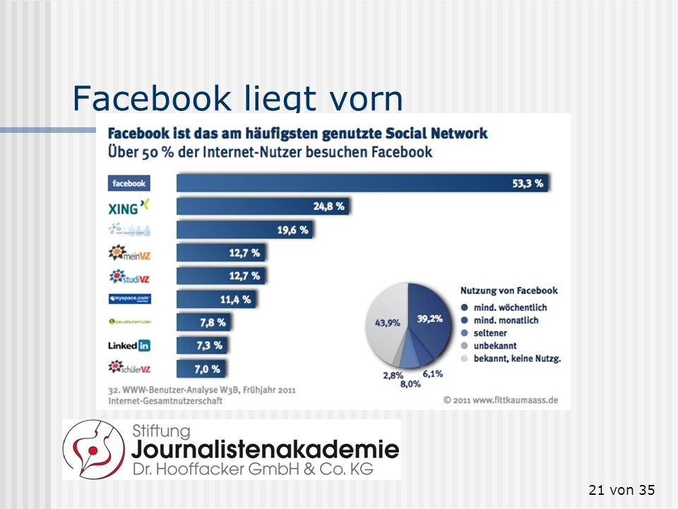 21 von 35 Facebook liegt vorn