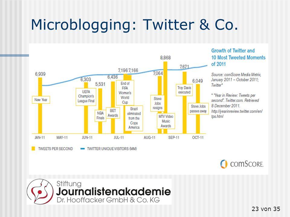 23 von 35 Microblogging: Twitter & Co.