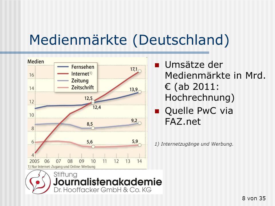 8 von 35 Medienmärkte (Deutschland) Umsätze der Medienmärkte in Mrd. (ab 2011: Hochrechnung) Quelle PwC via FAZ.net 1) Internetzugänge und Werbung.