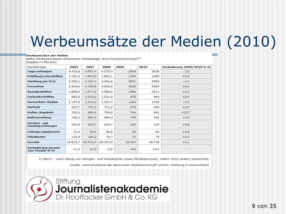 9 von 35 Werbeumsätze der Medien (2010)