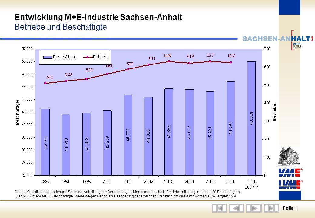Folie 1 Quelle: Statistisches Landesamt Sachsen-Anhalt, eigene Berechnungen, Monatsdurchschnitt, Betriebe mit i.