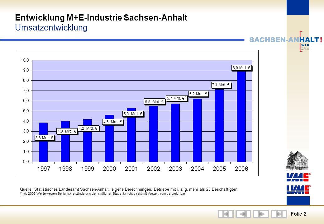 Folie 2 Entwicklung M+E-Industrie Sachsen-Anhalt Umsatzentwicklung Quelle: Statistisches Landesamt Sachsen-Anhalt, eigene Berechnungen, Betriebe mit i.