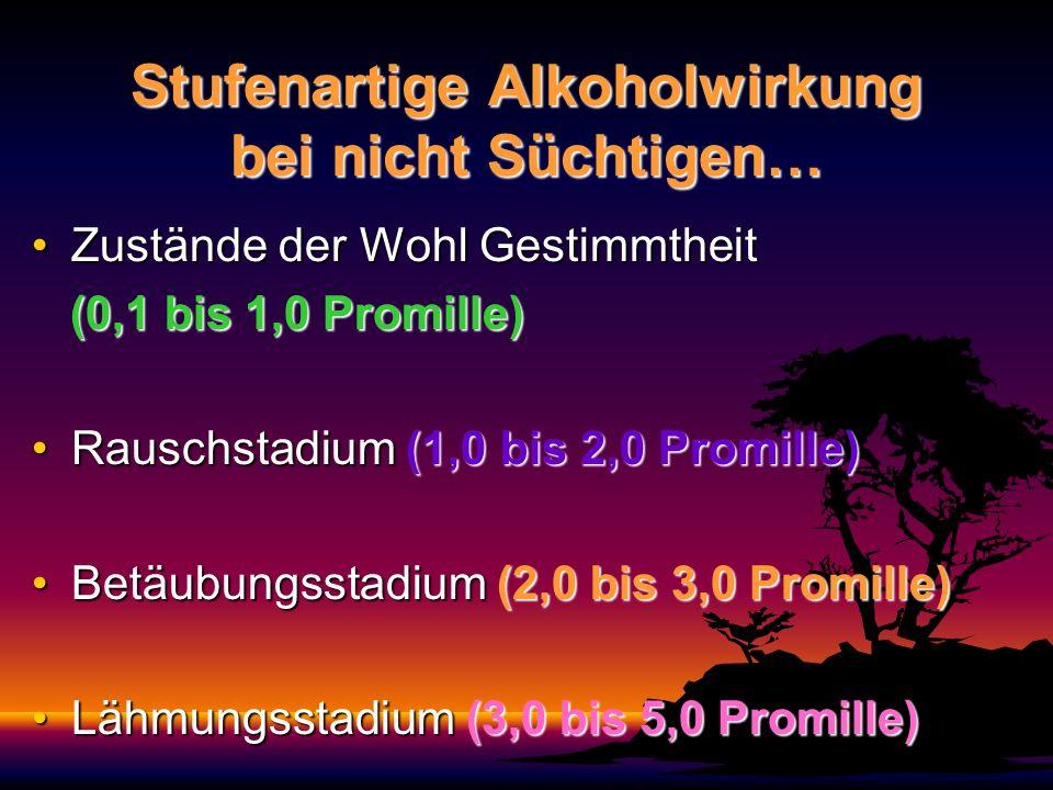 Stufenartige Alkoholwirkung bei nicht Süchtigen… Zustände der Wohl GestimmtheitZustände der Wohl Gestimmtheit (0,1 bis 1,0 Promille) (0,1 bis 1,0 Promille) Rauschstadium (1,0 bis 2,0 Promille)Rauschstadium (1,0 bis 2,0 Promille) Betäubungsstadium (2,0 bis 3,0 Promille)Betäubungsstadium (2,0 bis 3,0 Promille) Lähmungsstadium (3,0 bis 5,0 Promille)Lähmungsstadium (3,0 bis 5,0 Promille)