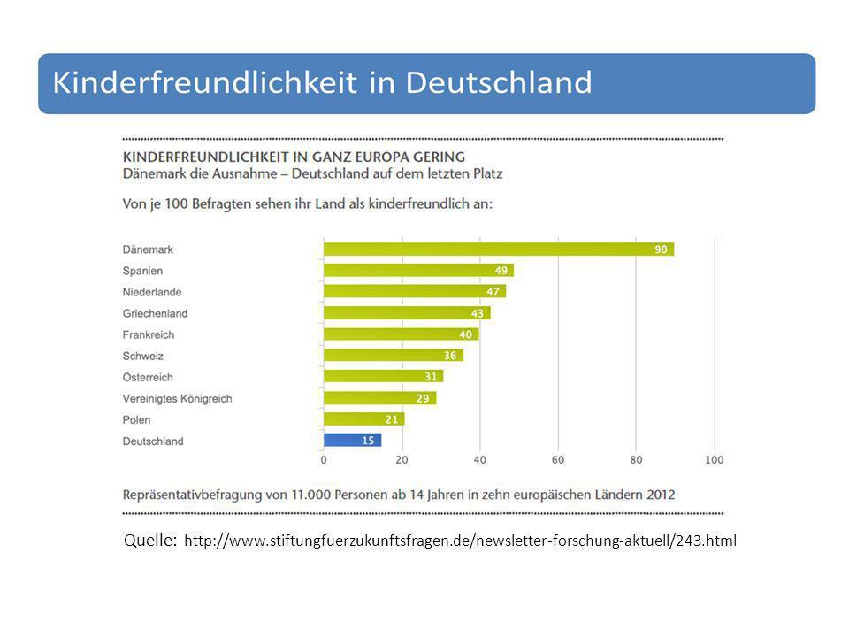 Quelle: http://www.stiftungfuerzukunftsfragen.de/newsletter-forschung-aktuell/243.html