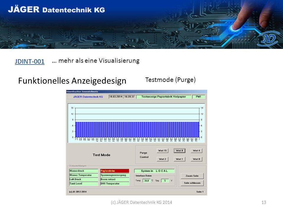 Funktionelles Anzeigedesign JDINT-001 … mehr als eine Visualisierung (c) JÄGER Datentechnik KG 201412 Controllermonitor