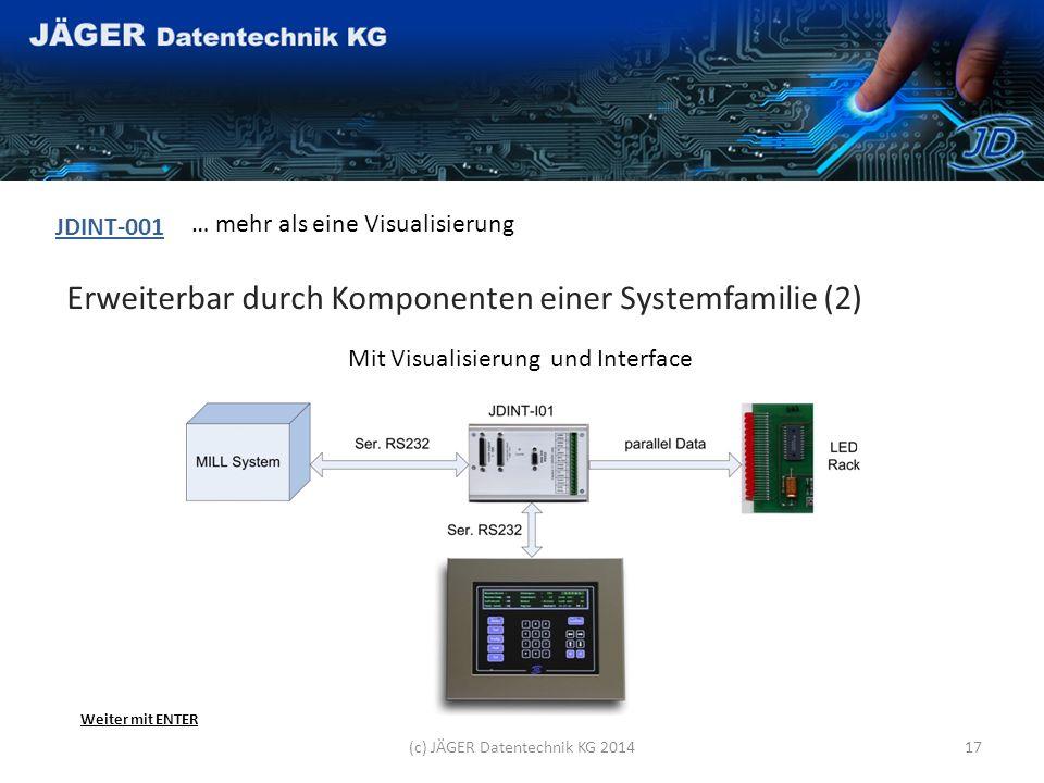 Erweiterbar durch Komponenten einer Systemfamilie (1) JDINT-001 … mehr als eine Visualisierung Ohne Visualisierung mit Standalone Interface (c) JÄGER Datentechnik KG 201416 Weiter mit ENTER