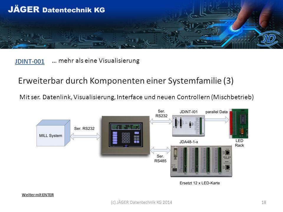 Erweiterbar durch Komponenten einer Systemfamilie (2) JDINT-001 … mehr als eine Visualisierung Mit Visualisierung und Interface (c) JÄGER Datentechnik KG 201417 Weiter mit ENTER