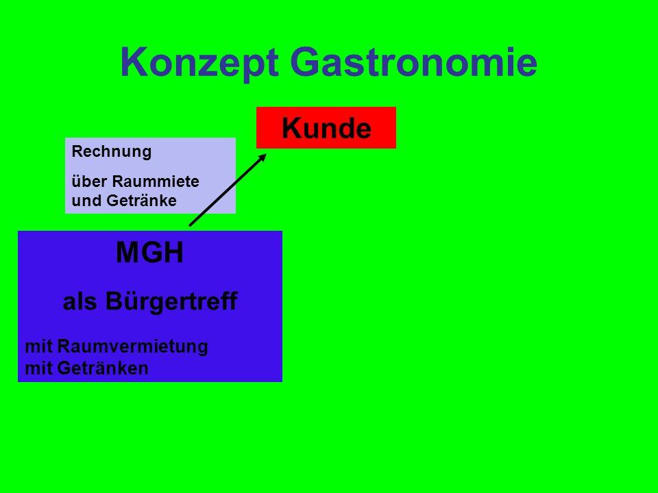 Konzept Gastronomie Möglichkeit 1 Kunde Rechnung über Raummiete und Getränke MGH als Bürgertreff mit Raumvermietung mit Getränken Caterer der freien Wahl (1.