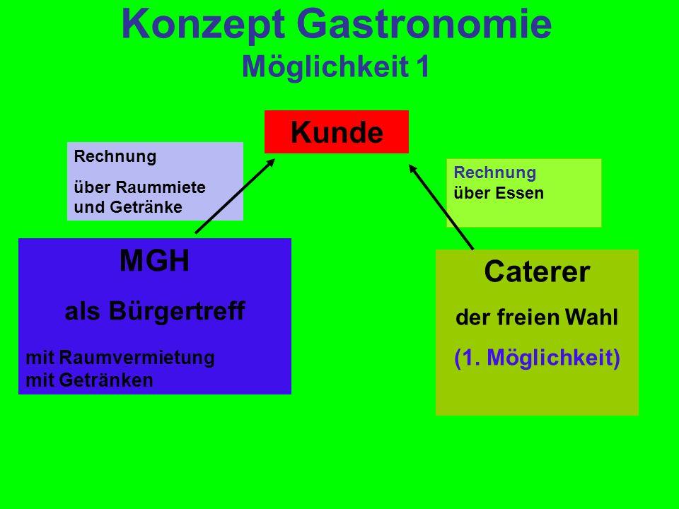 Konzept Gastronomie Möglichkeit 1 Kunde Rechnung über Raummiete und Getränke MGH als Bürgertreff mit Raumvermietung mit Getränken Caterer der freien W