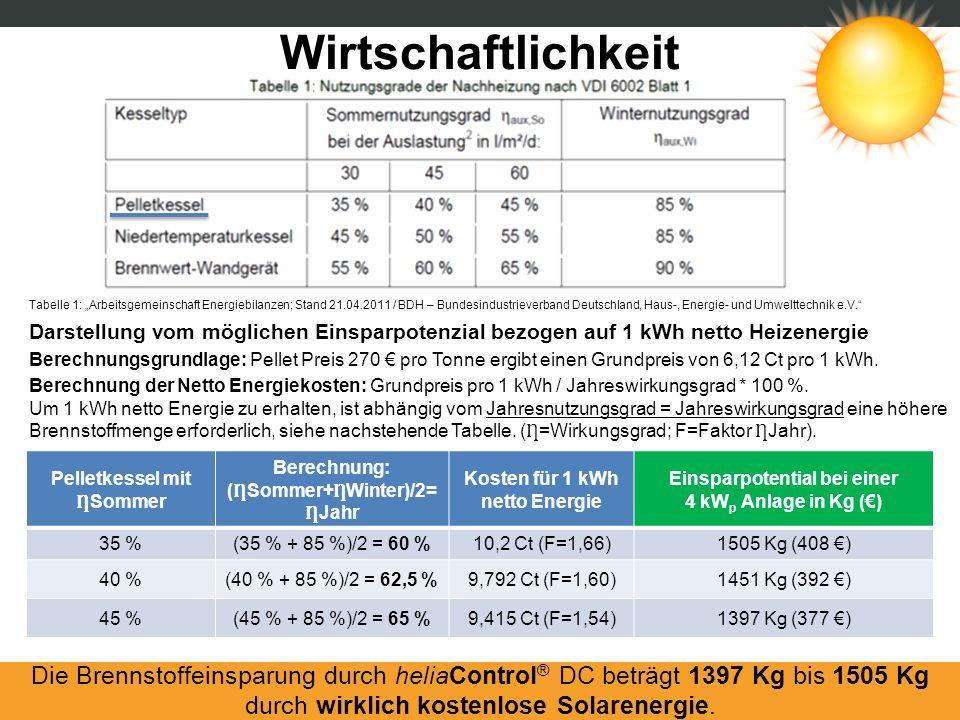 Wirtschaftlichkeit Tabelle 1: Arbeitsgemeinschaft Energiebilanzen; Stand 21.04.2011 / BDH – Bundesindustrieverband Deutschland, Haus-, Energie- und Um