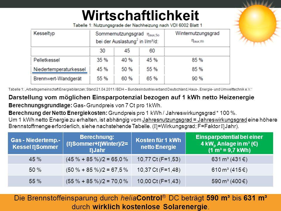 Tabelle 1: Arbeitsgemeinschaft Energiebilanzen; Stand 21.04.2011 / BDH – Bundesindustrieverband Deutschland, Haus-, Energie- und Umwelttechnik e.V. Ga