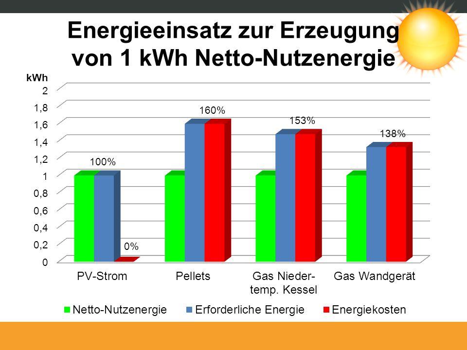 Energieeinsatz zur Erzeugung von 1 kWh Netto-Nutzenergie kWh 0% 160% 100% 153% 138%