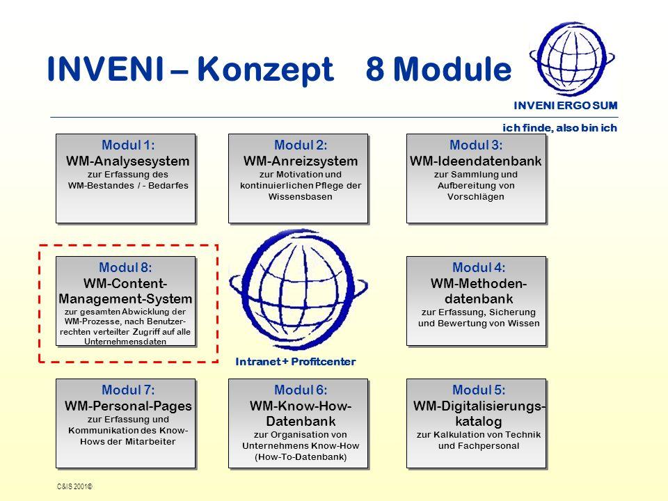 INVENI ERGO SUM ich finde, also bin ich C&IS 2001© INVENI – Konzept 8 Module Intranet + Profitcenter Modul 1: WM-Analysesystem zur Erfassung des WM-Be