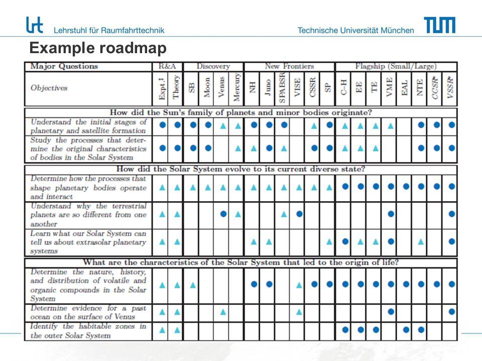Example roadmap