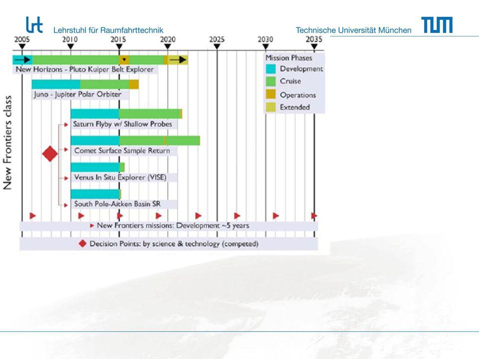 Problemformulierung 13.11.200917 1.Das Ziel 1.1 Sammlungen von Zielvorstellungen 1.2 Ordnen der Zielvorstellungen Zielbaum Zielhierarchie 1.3 Darstellung Zielvektor Prof.