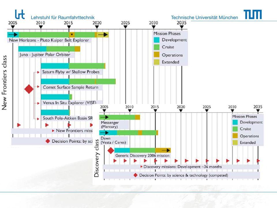Problemformulierung 13.11.200918 2.Der Weg 2.1 Sammlung der Aktivitäten/ Phasen 2.2 Darstellung der Aktivitäten 2.3 Ordnen der Aktivitäten/ Phasen 2.4 Darstellung in einem Wegvektor Prof.