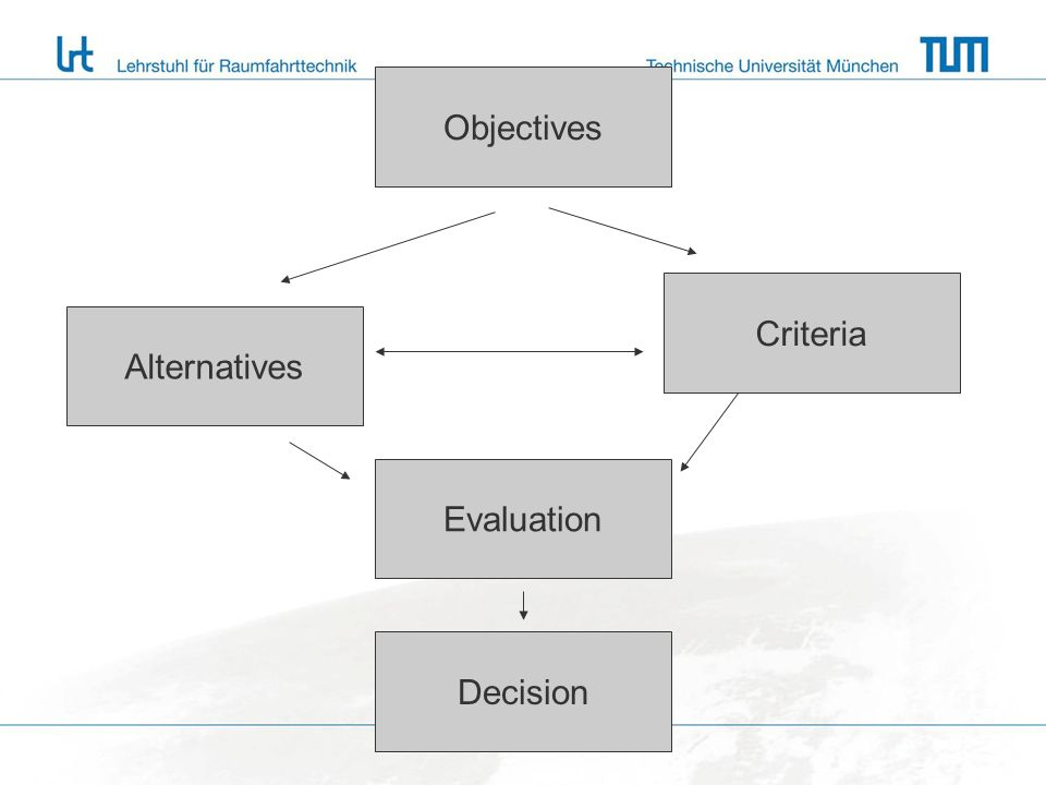 Objectives Alternatives Criteria Evaluation Decision