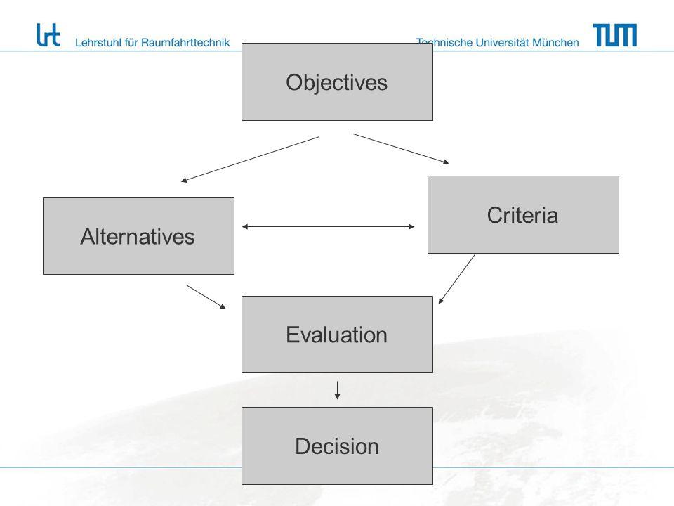 Problemformulierung 13.11.200919 3.Bildung der Ziel/ Weg – Matrix 3.1 Matrix ohne Bewertung 3.2 Matrix mit Bewertung Prof.
