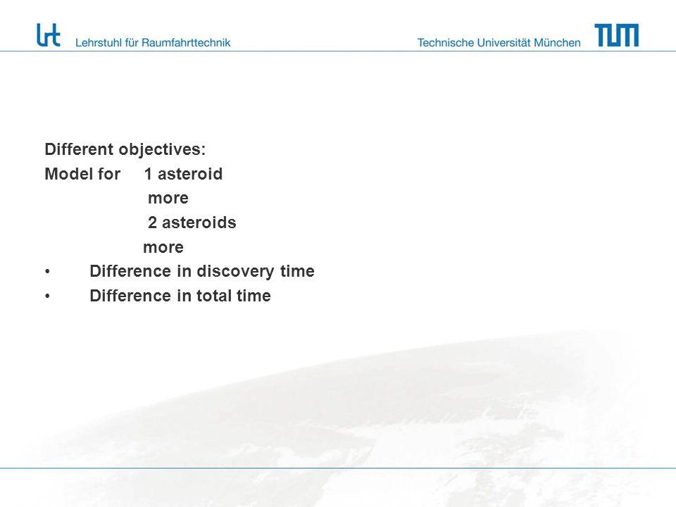 Problemformulierung 13.11.200920 Erste Beispielrechnungen Schutz des Planeten Erde (Ziel) Sammlung der Ziele Liste: 1.Wissen wo und wann 2.Was passiert 3.Was kann man tun 4.Wie geht das Prof.