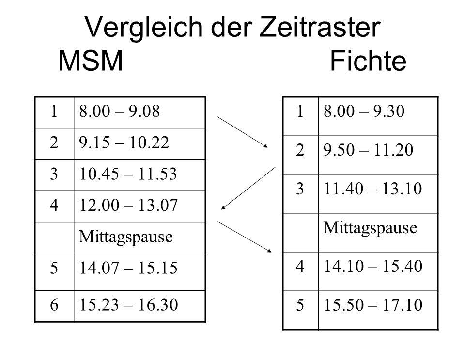 Vergleich der Zeitraster MSM Fichte 18.00 – 9.08 29.15 – 10.22 310.45 – 11.53 412.00 – 13.07 Mittagspause 514.07 – 15.15 615.23 – 16.30 18.00 – 9.30 2