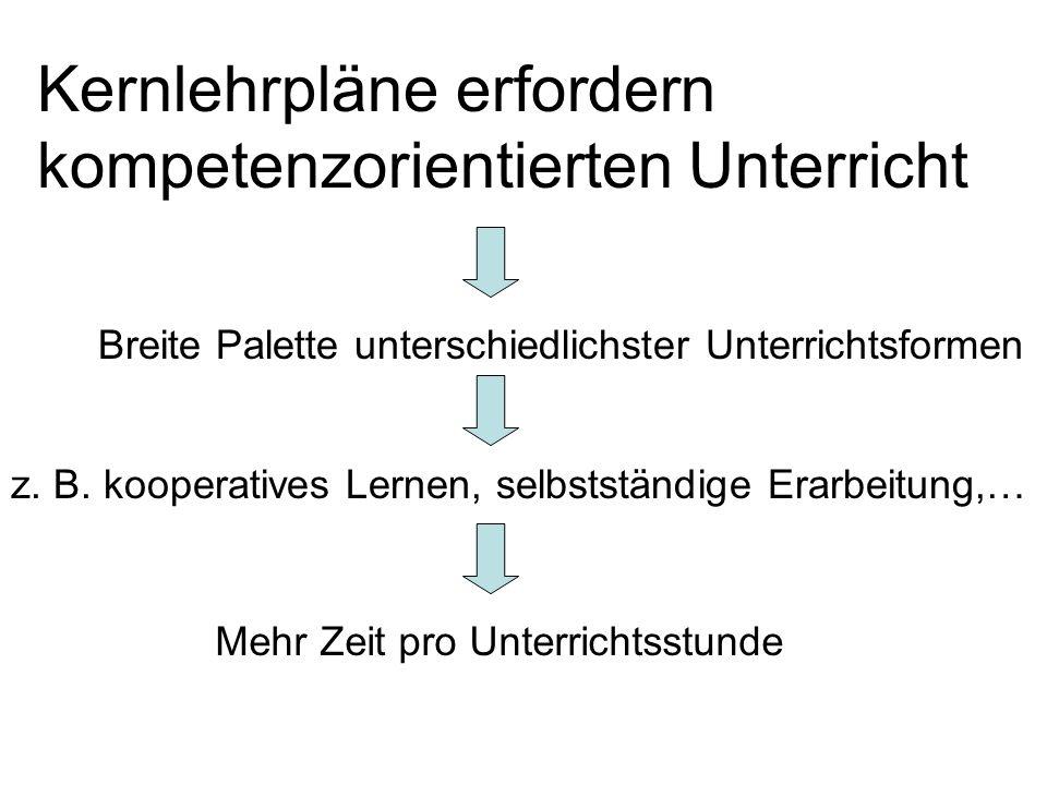 Kernlehrpläne erfordern kompetenzorientierten Unterricht Breite Palette unterschiedlichster Unterrichtsformen z. B. kooperatives Lernen, selbstständig