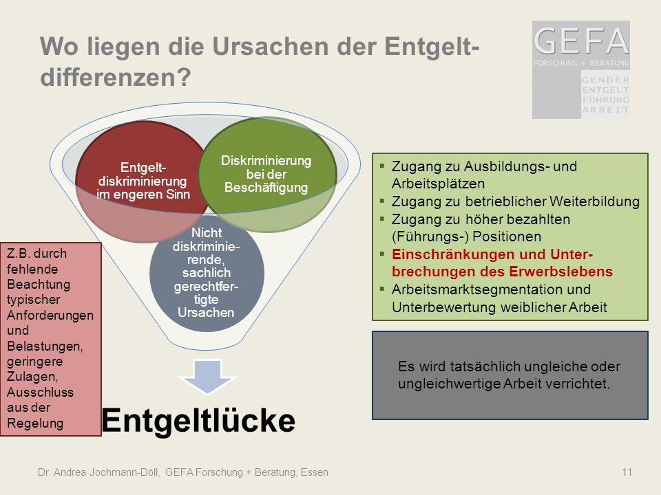 Wo liegen die Ursachen der Entgelt- differenzen? Dr. Andrea Jochmann-Döll, GEFA Forschung + Beratung, Essen11 Entgeltlücke Nicht diskriminie- rende, s