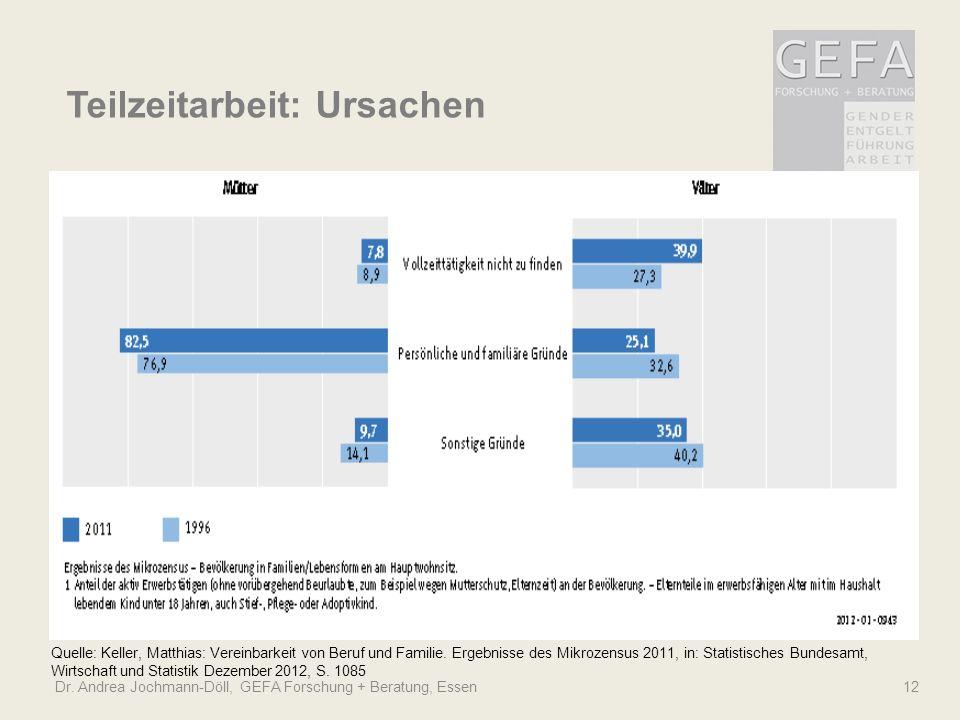 Dr. Andrea Jochmann-Döll, GEFA Forschung + Beratung, Essen 12 Quelle: Keller, Matthias: Vereinbarkeit von Beruf und Familie. Ergebnisse des Mikrozensu