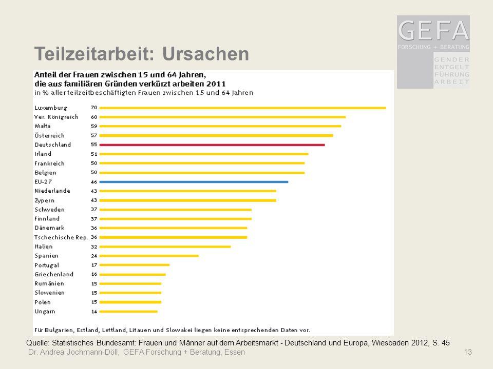 Dr. Andrea Jochmann-Döll, GEFA Forschung + Beratung, Essen 13 Quelle: Statistisches Bundesamt: Frauen und Männer auf dem Arbeitsmarkt - Deutschland un