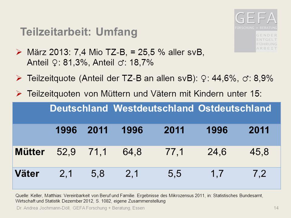 Dr. Andrea Jochmann-Döll, GEFA Forschung + Beratung, Essen 14 Quelle: Keller, Matthias: Vereinbarkeit von Beruf und Familie. Ergebnisse des Mikrozensu