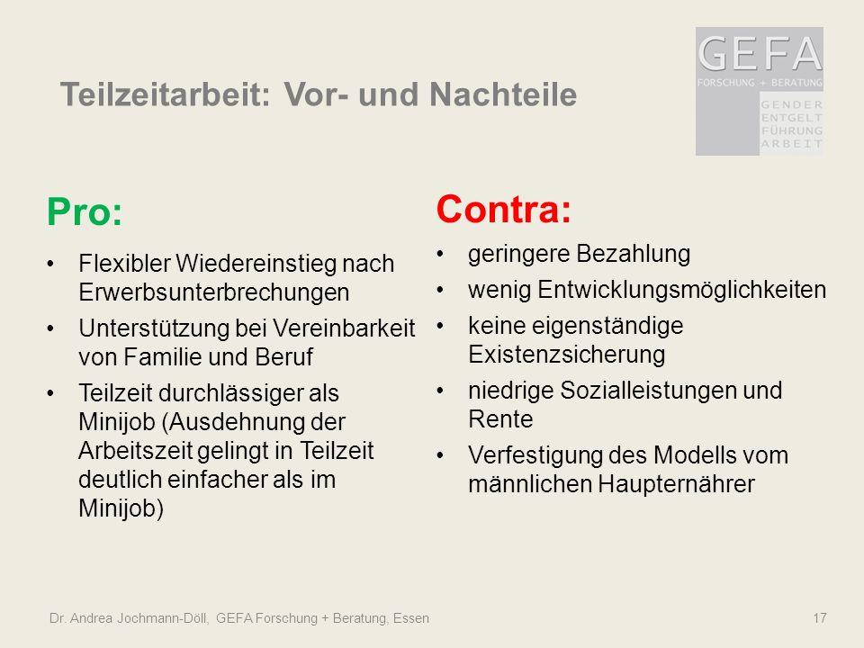 Dr. Andrea Jochmann-Döll, GEFA Forschung + Beratung, Essen 17 Teilzeitarbeit: Vor- und Nachteile Pro: Flexibler Wiedereinstieg nach Erwerbsunterbrechu