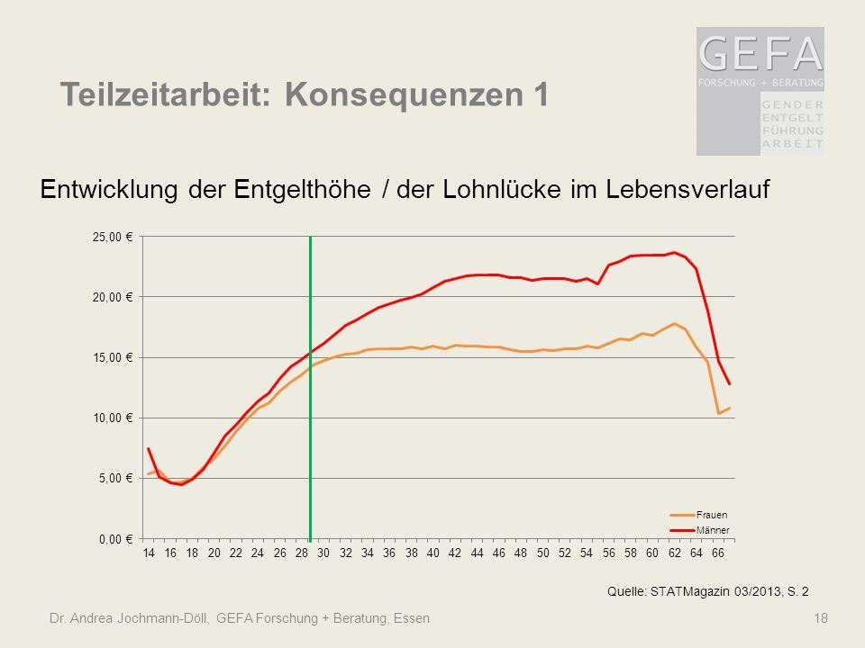 Dr. Andrea Jochmann-Döll, GEFA Forschung + Beratung, Essen 18 Teilzeitarbeit: Konsequenzen 1 Quelle: STATMagazin 03/2013, S. 2 Entwicklung der Entgelt
