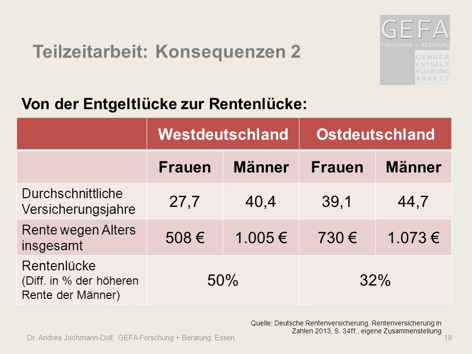 Dr. Andrea Jochmann-Döll, GEFA Forschung + Beratung, Essen 19 Teilzeitarbeit: Konsequenzen 2 Quelle: Deutsche Rentenversicherung, Rentenversicherung i