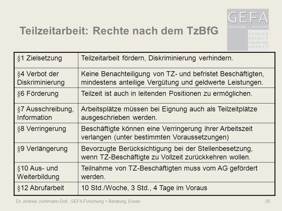 Dr. Andrea Jochmann-Döll, GEFA Forschung + Beratung, Essen 20 Teilzeitarbeit: Rechte nach dem TzBfG §1 ZielsetzungTeilzeitarbeit fördern, Diskriminier