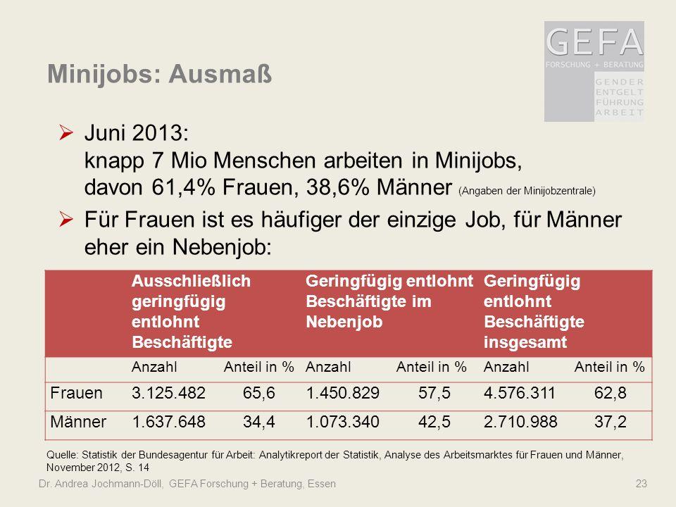Dr. Andrea Jochmann-Döll, GEFA Forschung + Beratung, Essen 23 Minijobs: Ausmaß Juni 2013: knapp 7 Mio Menschen arbeiten in Minijobs, davon 61,4% Fraue