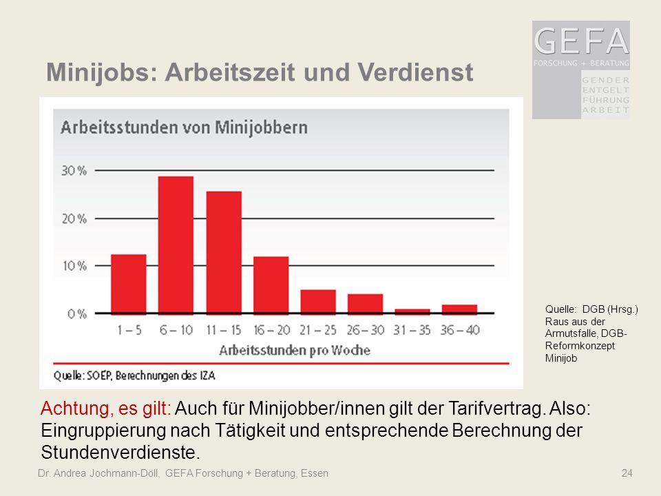 Dr. Andrea Jochmann-Döll, GEFA Forschung + Beratung, Essen 24 Minijobs: Arbeitszeit und Verdienst Quelle: DGB (Hrsg.) Raus aus der Armutsfalle, DGB- R