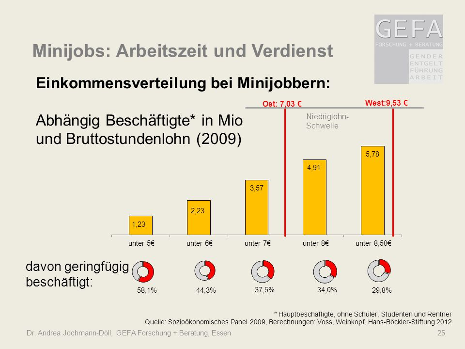Dr. Andrea Jochmann-Döll, GEFA Forschung + Beratung, Essen 25 Minijobs: Arbeitszeit und Verdienst Niedriglohn- Schwelle Ost: 7,03 West:9,53 58,1%44,3%