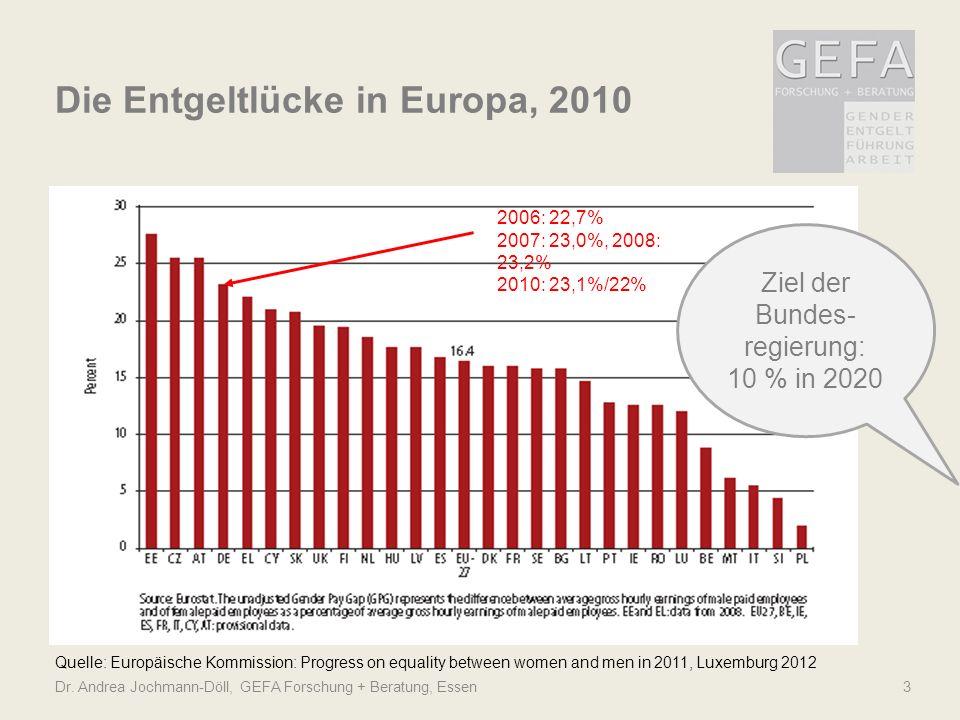 Dr. Andrea Jochmann-Döll, GEFA Forschung + Beratung, Essen3 Die Entgeltlücke in Europa, 2010 Quelle: Europäische Kommission: Progress on equality betw