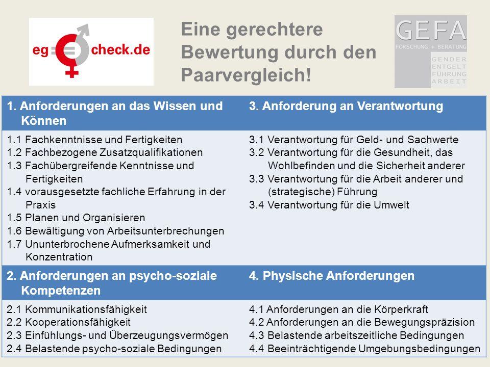 Dr. Andrea Jochmann-Döll, GEFA Forschung + Beratung, Essen 31 1. Anforderungen an das Wissen und Können 3. Anforderung an Verantwortung 1.1 Fachkenntn