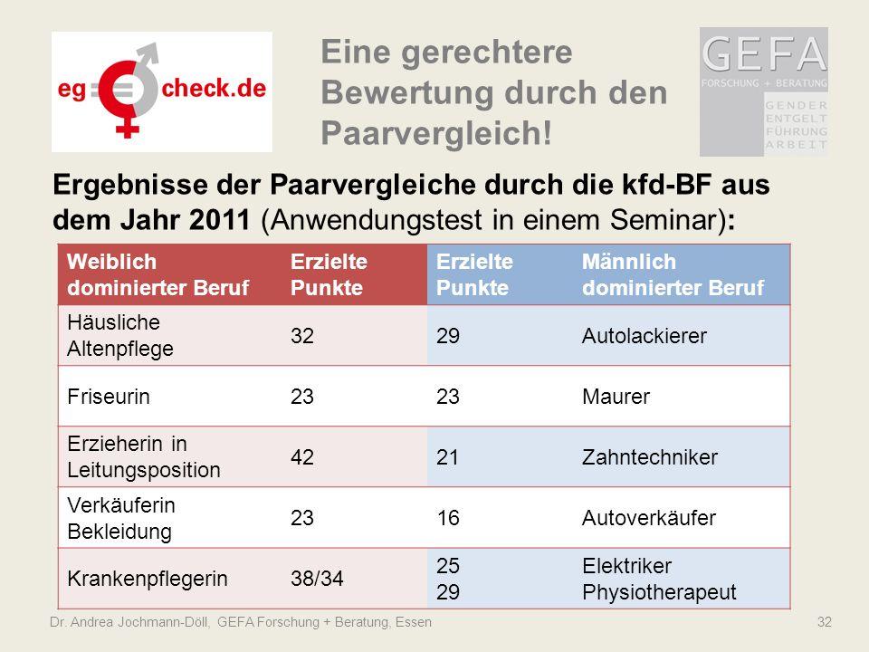 Dr. Andrea Jochmann-Döll, GEFA Forschung + Beratung, Essen 32 Ergebnisse der Paarvergleiche durch die kfd-BF aus dem Jahr 2011 (Anwendungstest in eine