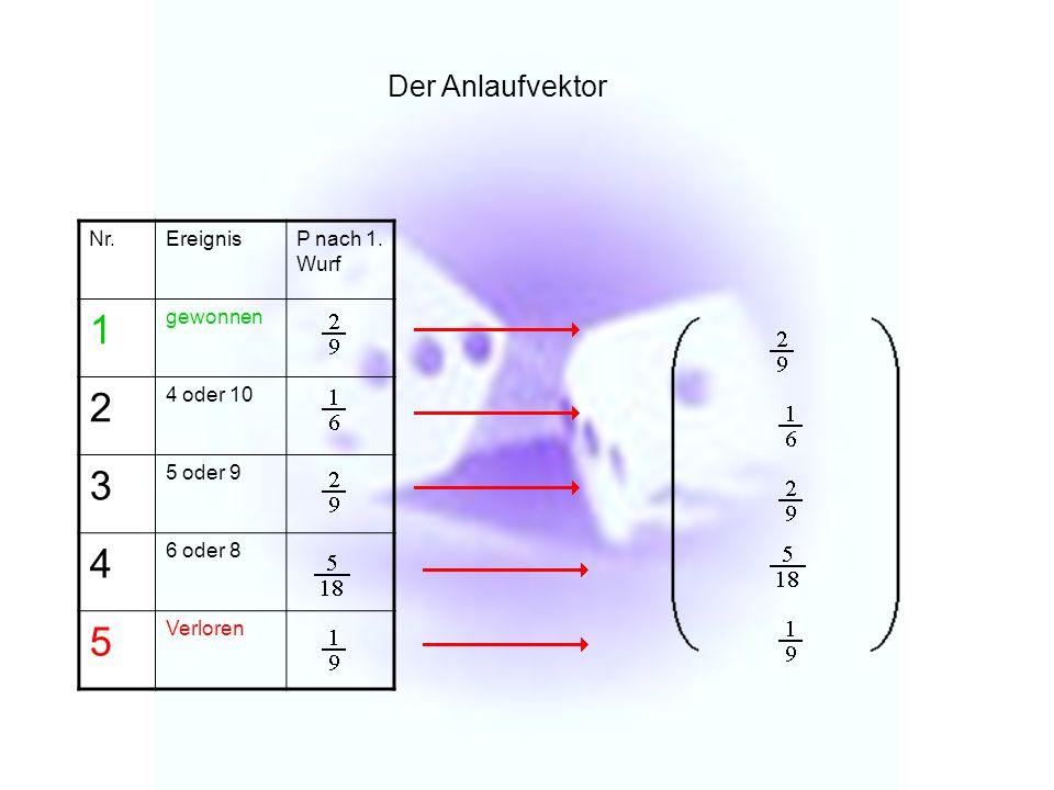 Nr.EreignisP nach 1. Wurf 1 gewonnen 2 4 oder 10 3 5 oder 9 4 6 oder 8 5 Verloren Der Anlaufvektor