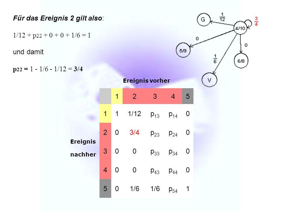 Für das Ereignis 2 gilt also: 1/12 + p 22 + 0 + 0 + 1/6 = 1 und damit p 22 = 1 - 1/6 - 1/12 = 3/4 Ereignis vorher 12345 Ereignis nachher 111/12p 13 p