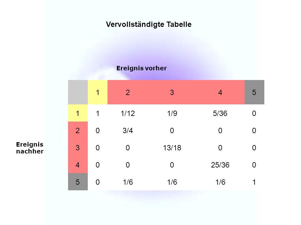 Vervollständigte Tabelle Ereignis vorher 12345 Ereignis nachher 111/121/95/360 203/4000 30013/1800 400025/360 501/6 1